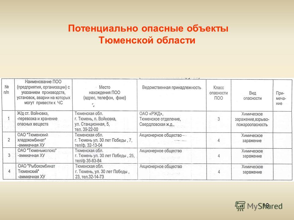 Опо по 116-фз и опасный объект по нтд мчс   надзор-инфо: сообщество экспертов россии