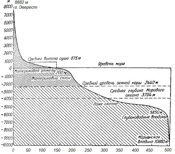 Рельеф земли и зависимость земной поверхности от внешних сил, таблица характеристик