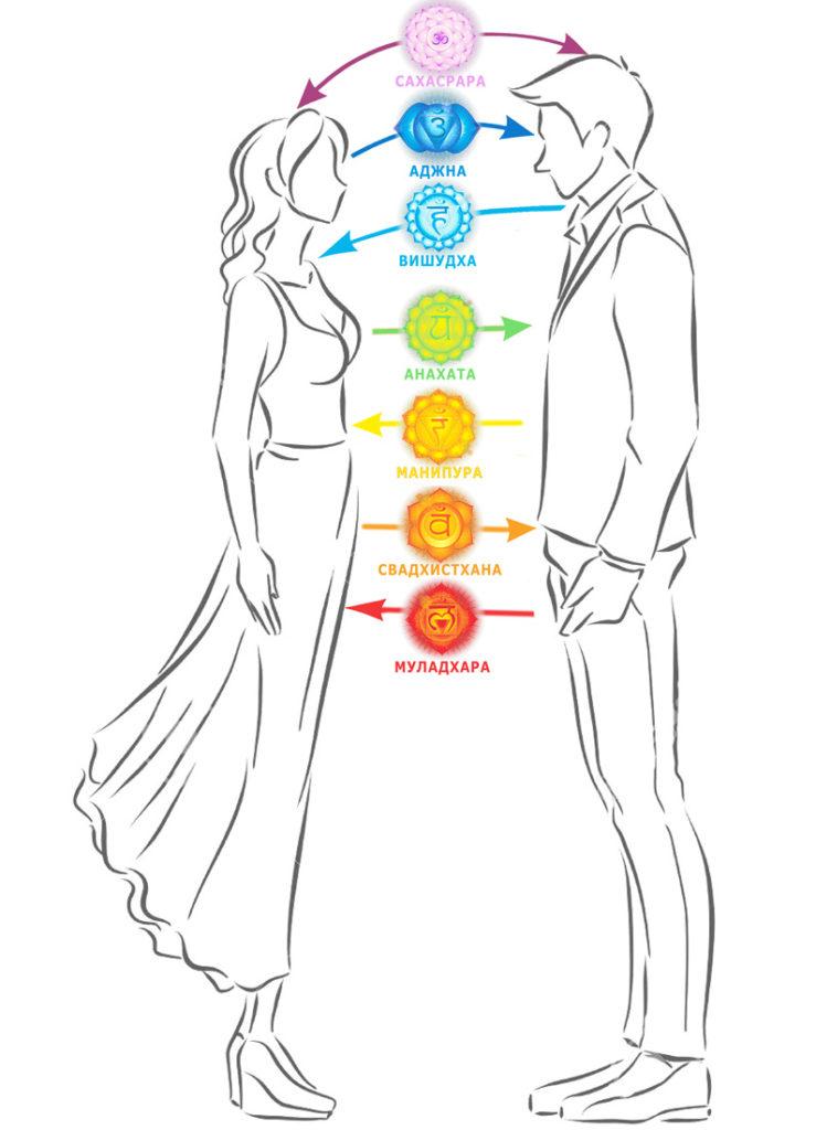 Как узнать, кармические отношения или нет? что это значит? - школа астрологии lakshmi