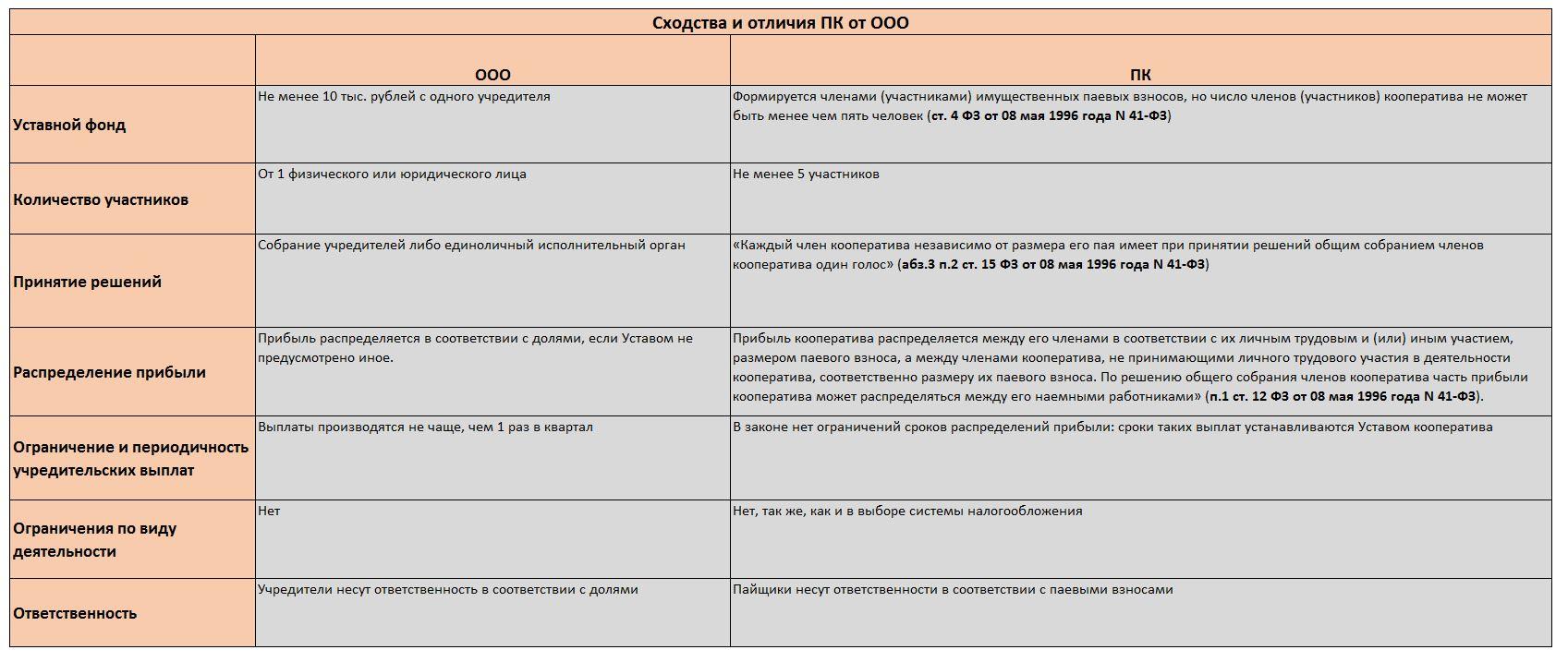 Что такое кредитный потребительский кооператив и зачем он нужен