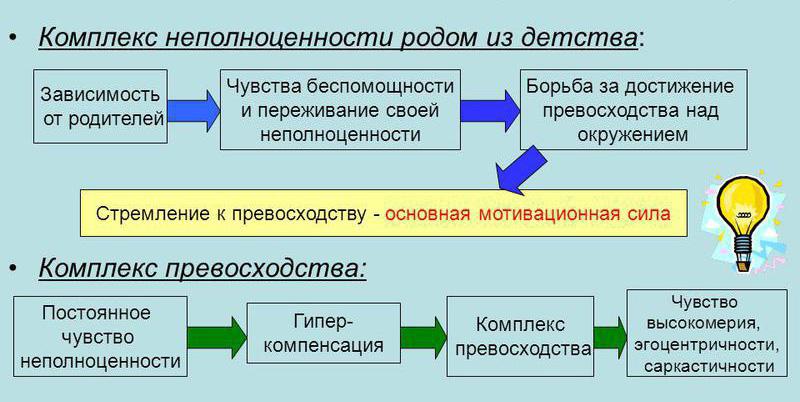 Понятие комплексов у человека