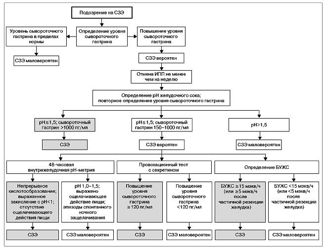 Синдром золлингера-эллисона – симптомы, лечение, причины