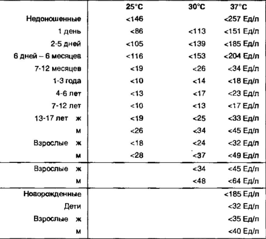 Гамма-глутамилтрансфераза (ггт, ггтп) в крови: понятие, норма в анализе, причины повышения