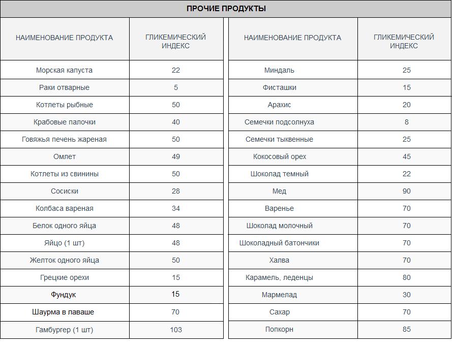 Что такое гликемический индекс продуктов, таблица для похудения