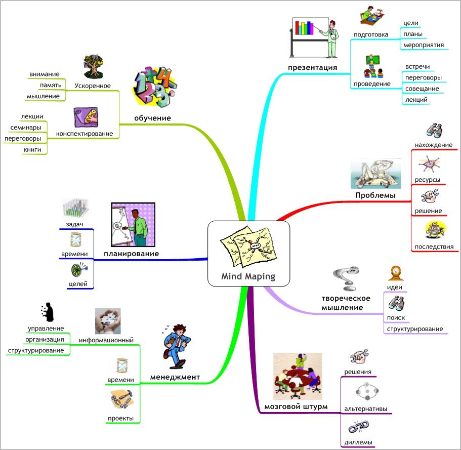 Майнд мап карты + тезисная фиксация. учимся структурировать