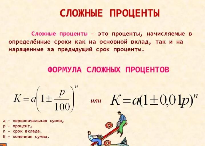 Сложные проценты — википедия. что такое сложные проценты