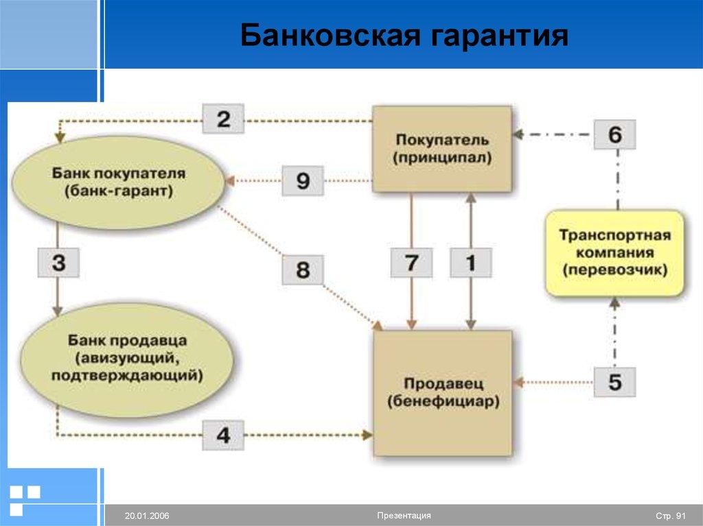 Как получить банковскую гарантию - пошаговый алгоритм | zakupkihelp.ru