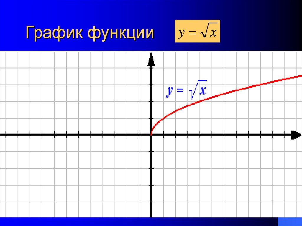 Графики и свойства элементарных функций