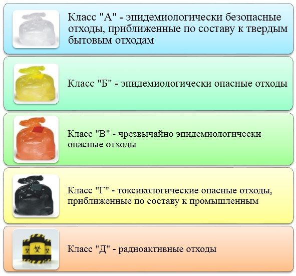 Обращение с отходами: определение, виды деятельности и правила