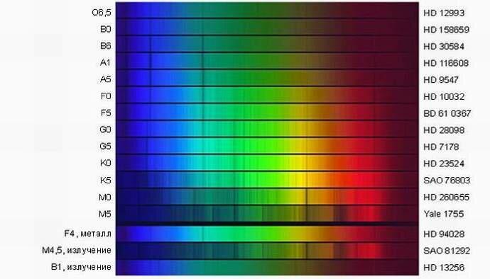 Спектральный анализ, его виды и области применения