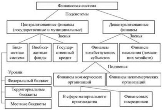 Сферы финансовой системы