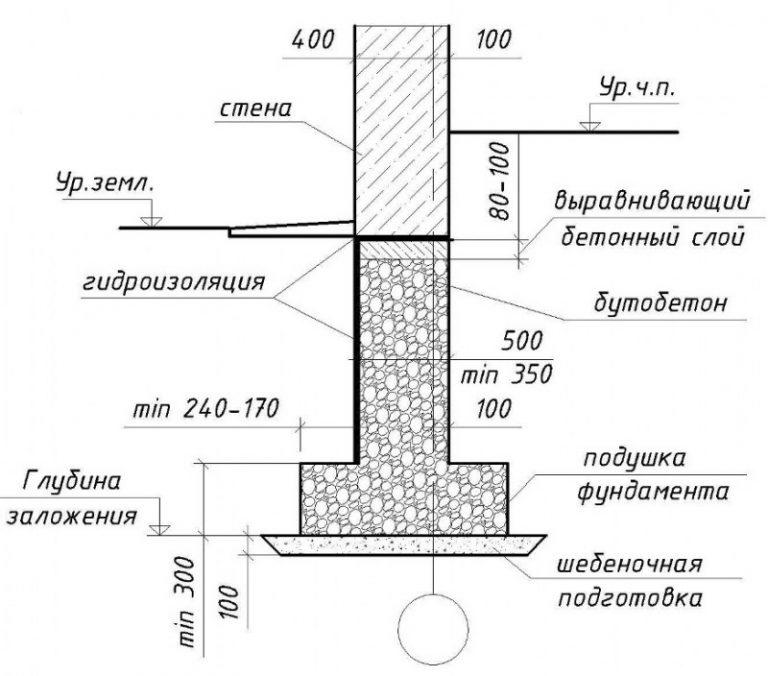 Цоколь дома: лучшие варианты обустройства и правила оформления цокольного этажа (185 фото)
