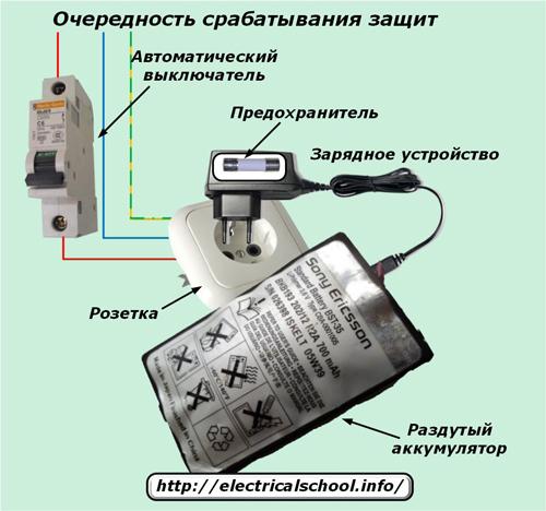 Что такое селективность - всё о электрике в доме