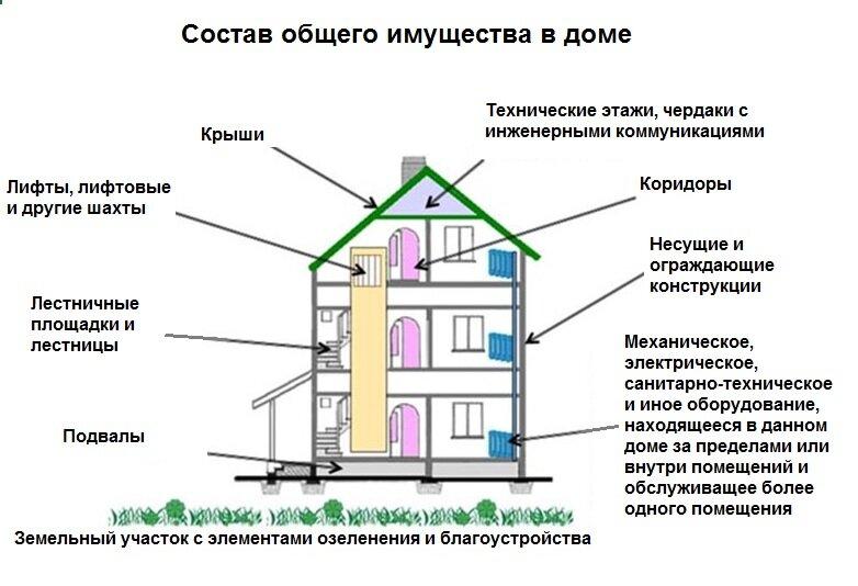 Что такое приватизация? приватизация жилья, земли, квартиры, участка :: businessman.ru
