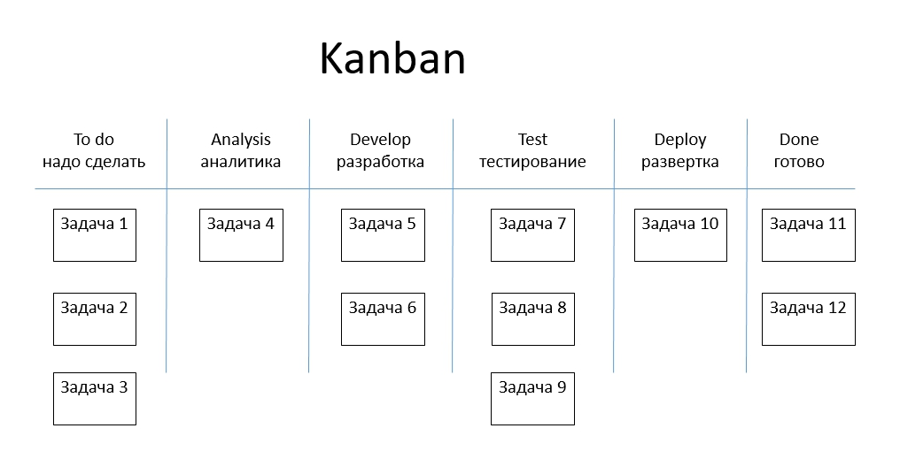 Канбан — википедия с видео // wiki 2