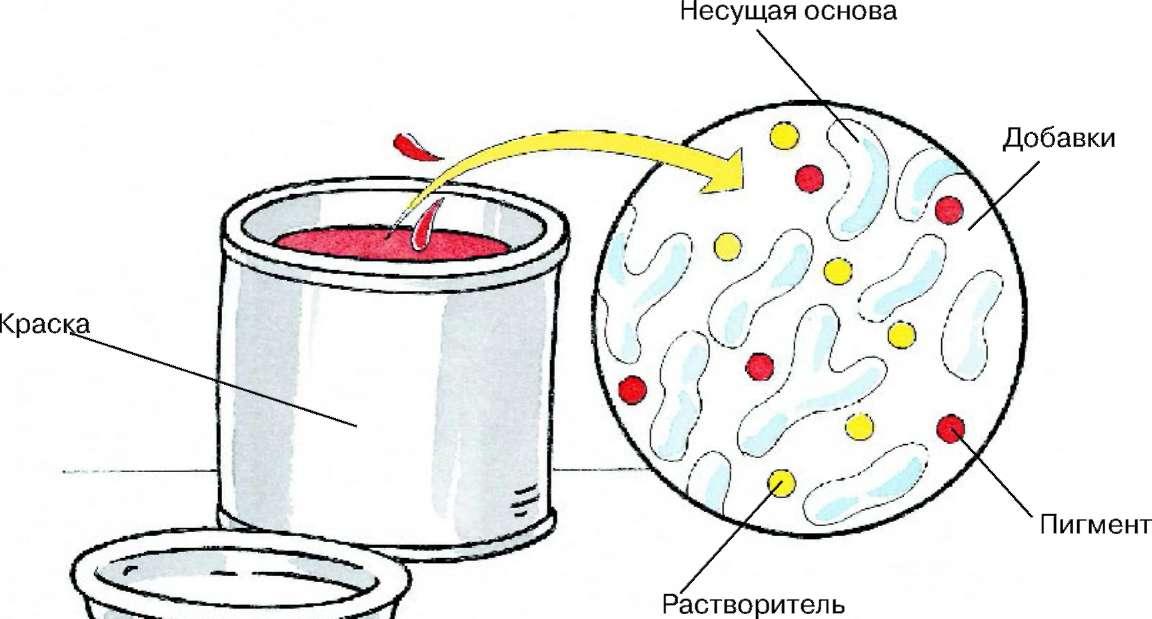 Маркер краска: что такое и для чего используется, правила нанесения
