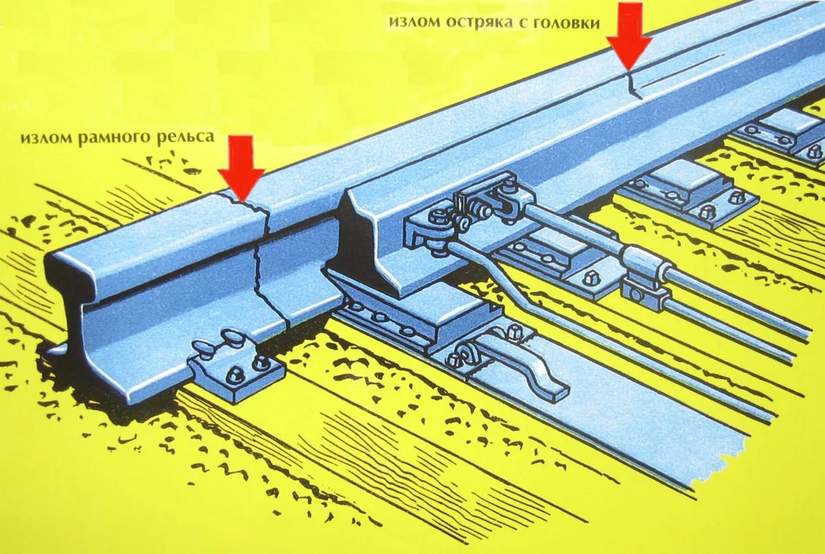 Стрелочный перевод, стрелки железнодорожные на жд путях - что это такое и из чего состоит - фото остряка и схемы