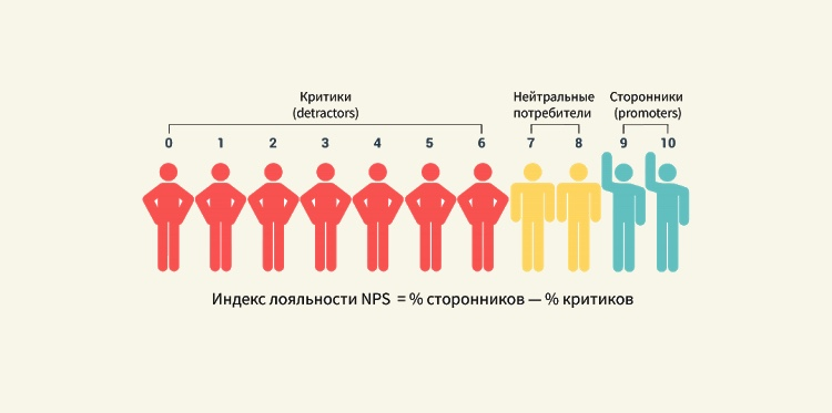 Индекс nps: как выразить любовь клиентов в цифрах