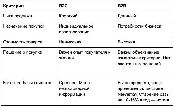 B2b (business-to-business) - что это такое за услуга и сегмент привлечения клиентов