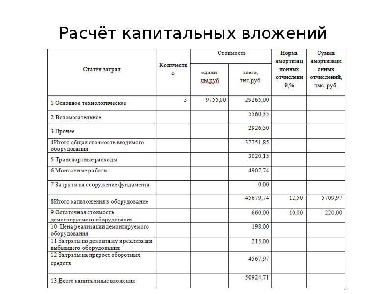 Капитальные вложения в бухгалтерском учете - это... - налоговик