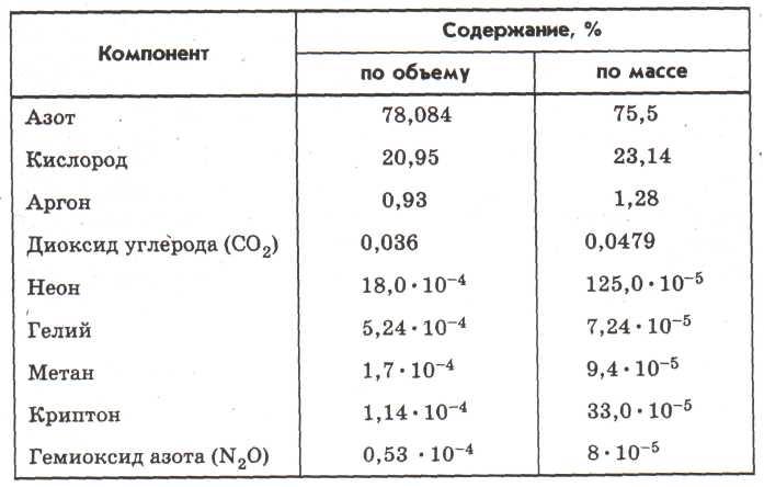 Какие явления происходят в тропосфере: краткое описание, состав, высота и температура
