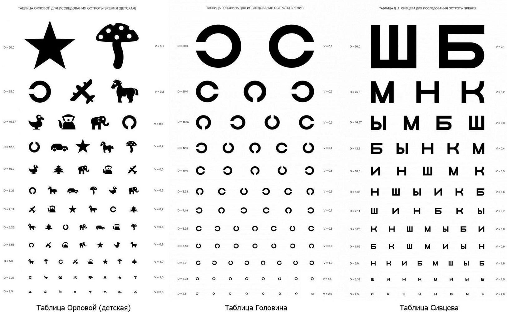 Определение остроты зрения — википедия. что такое определение остроты зрения