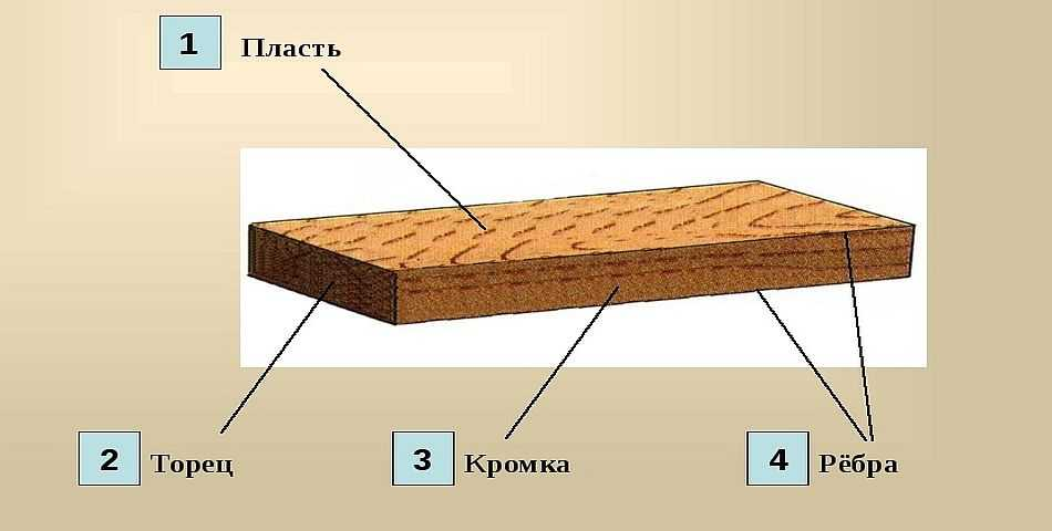 Новости: основные древесные строительные материалы - эксперт - новости экономики и политики. новости сегодня.