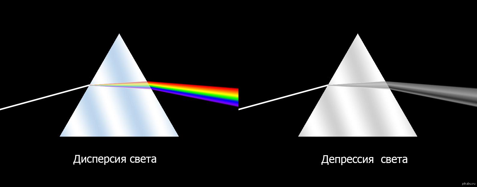 Дисперсия света — википедия. что такое дисперсия света