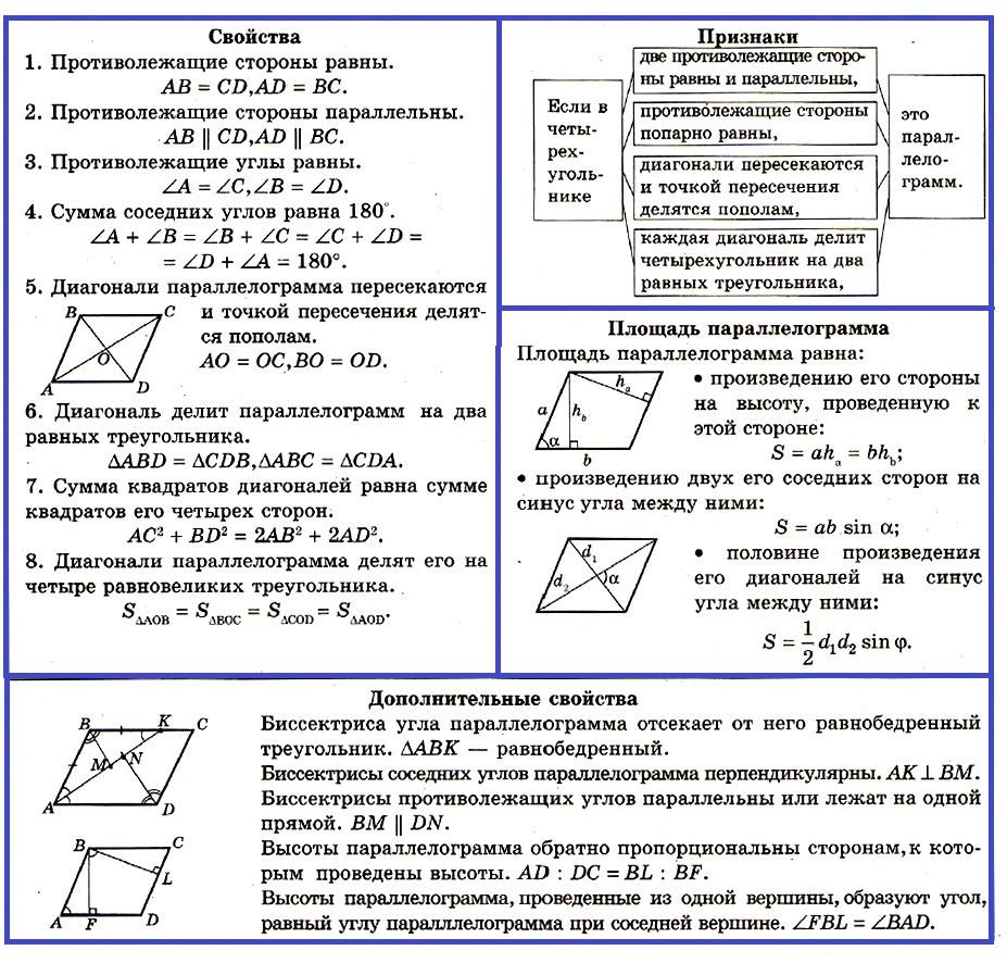 Параллелограмм. определение, свойства и признаки
