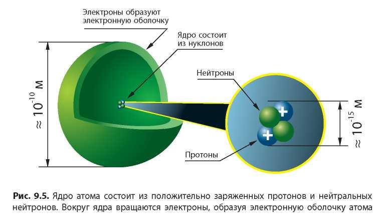 Электроны - это что? свойства и история открытия электронов