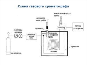Сущность хроматографии