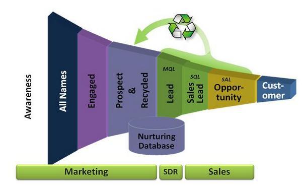 Лид — что это такое простыми словами что такое лиды (lead) в продажах, рекламе и интернет-маркетинге: понятие горячих