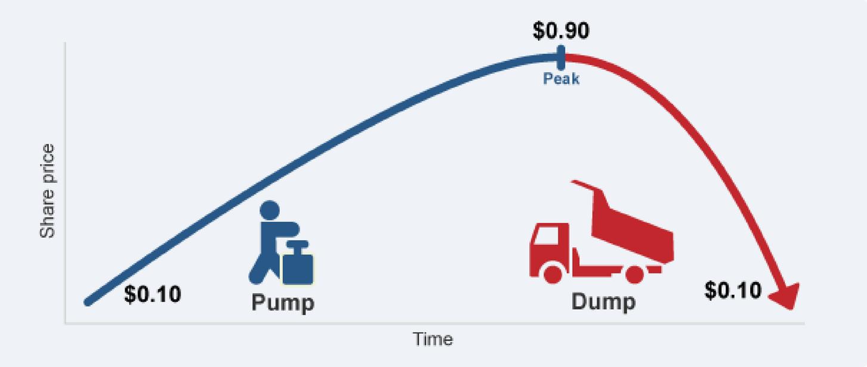 Что такое памп и дамп (pump&dump) на рынке криптовалют. как работает схема?