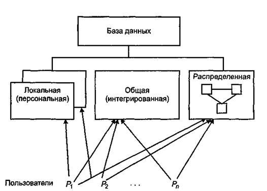 Мультимодельные субд— основа современных информационных систем? / хабр