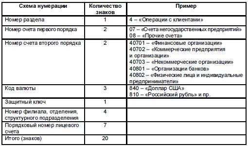 Расчетный и текущий счет: в чем разница и как их отличить по номеру