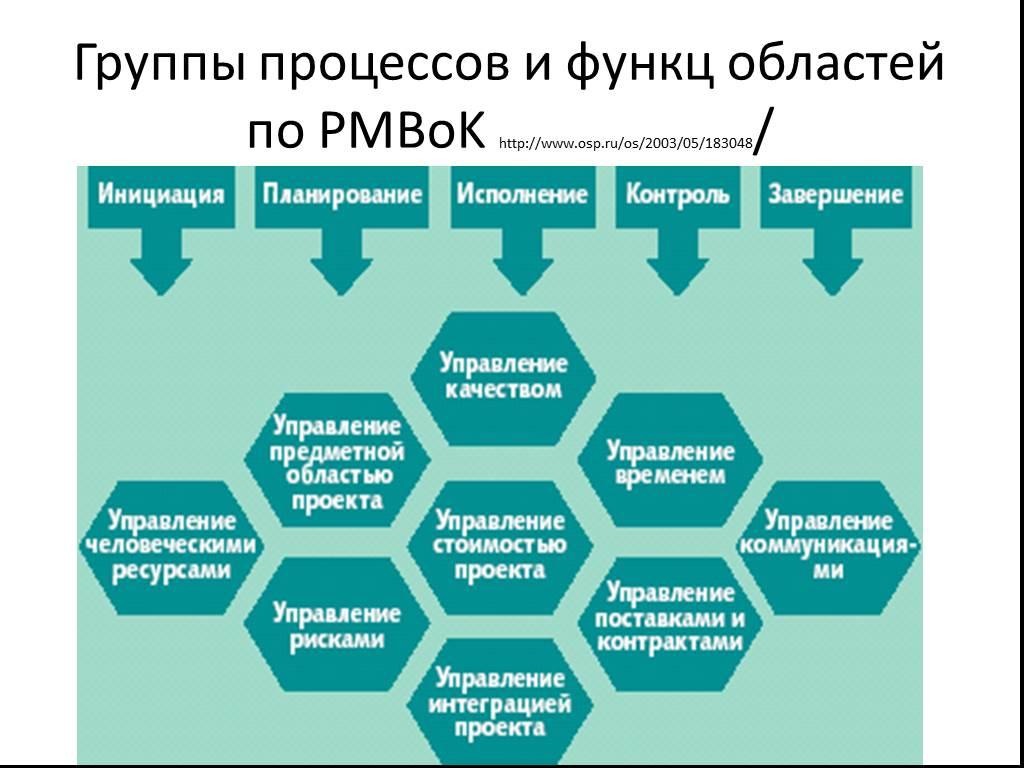 Pmbok 4 скачать (rus, pdf)