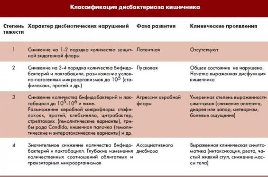 Дисбактериоз кишечника - симптомы, причины, лечение