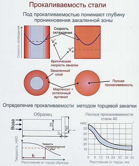 Закалка стали: описание процесса термообработки, температуры и виды закалки, способы охлаждения и дефекты