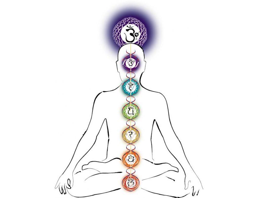 Основы и цели кундалини йоги: обогащение духовной энергии, благодаря глубокой практике