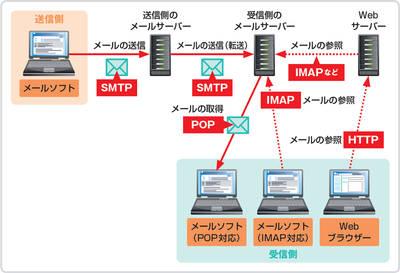 Разница между протоколами imap и mapi - разница между - 2020