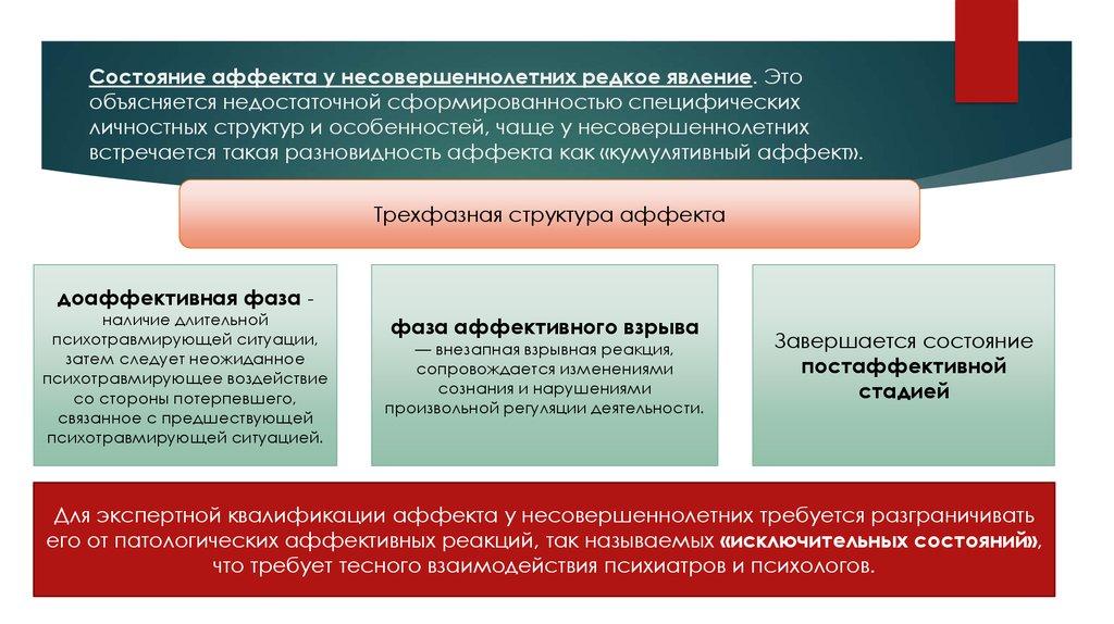 Аффект: виды, стадии, признаки