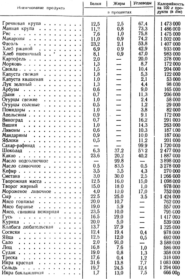 1 пищевая, энергетическая и биологическая ценность пищевых продуктов