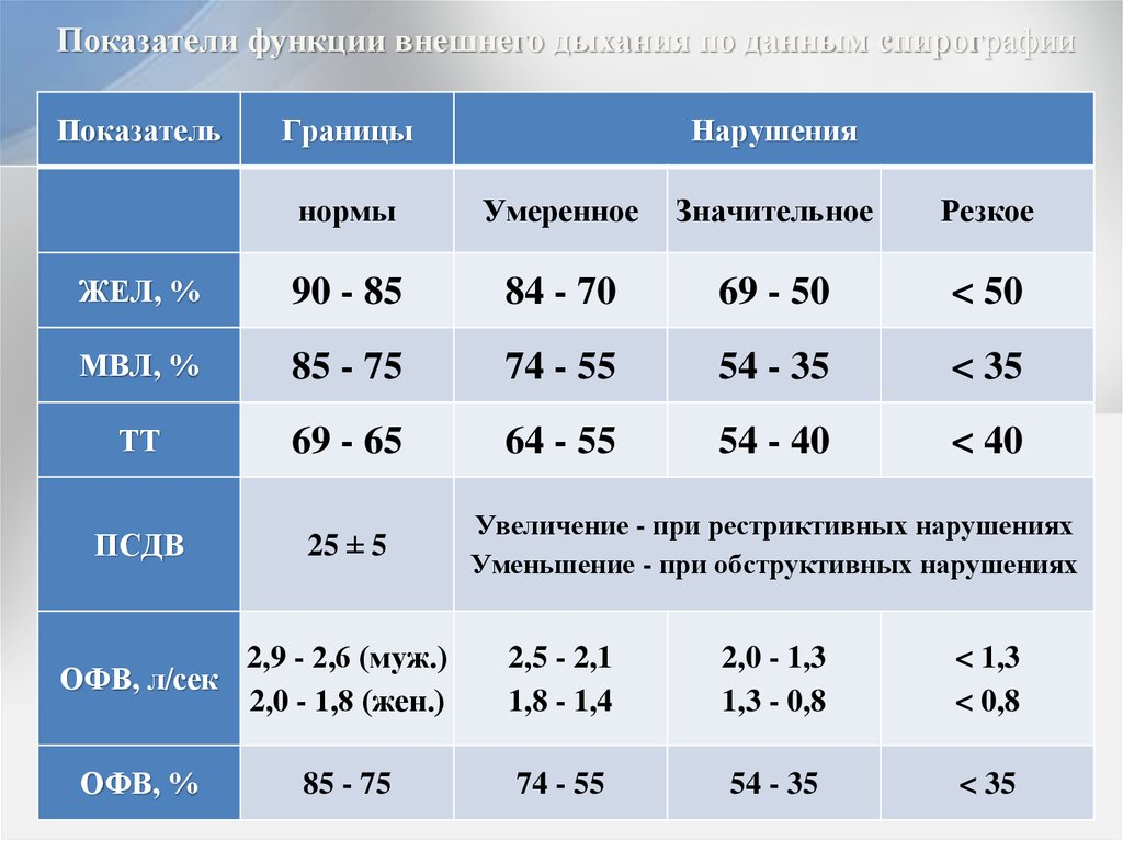 Нормальные показатели спирометрии: таблица, подготовка к процедуре спирографии