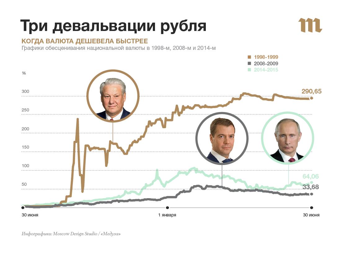 Что это такое девальвация рубля и денег простыми словами