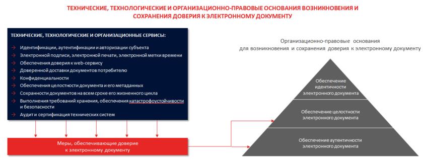Организация электронного архива документов
