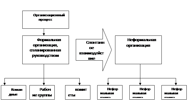 10 примеров формальной и неформальной группы. группа в организации. формальные и неформальные группы
