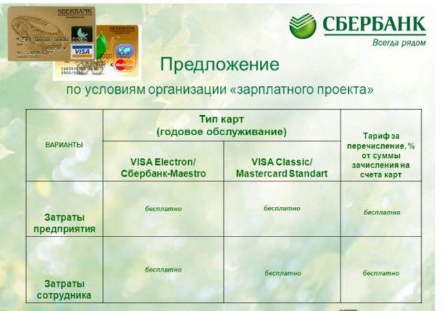 Моментальная карта сбербанка: условия, преимущества