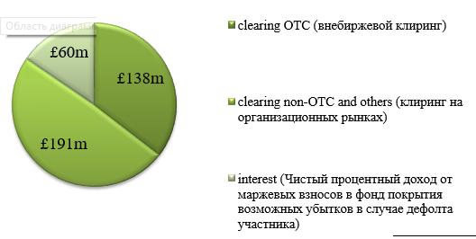 Как продать облигации дороже или клиринг простыми словами для облигаций на московской бирже или