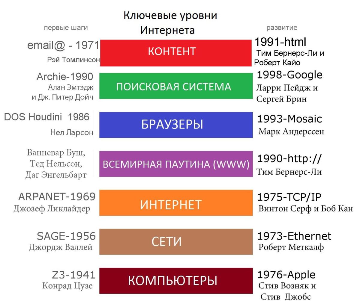 Как работает поисковая система и какие бывают поисковики? | интернет - грамотность с надеждой