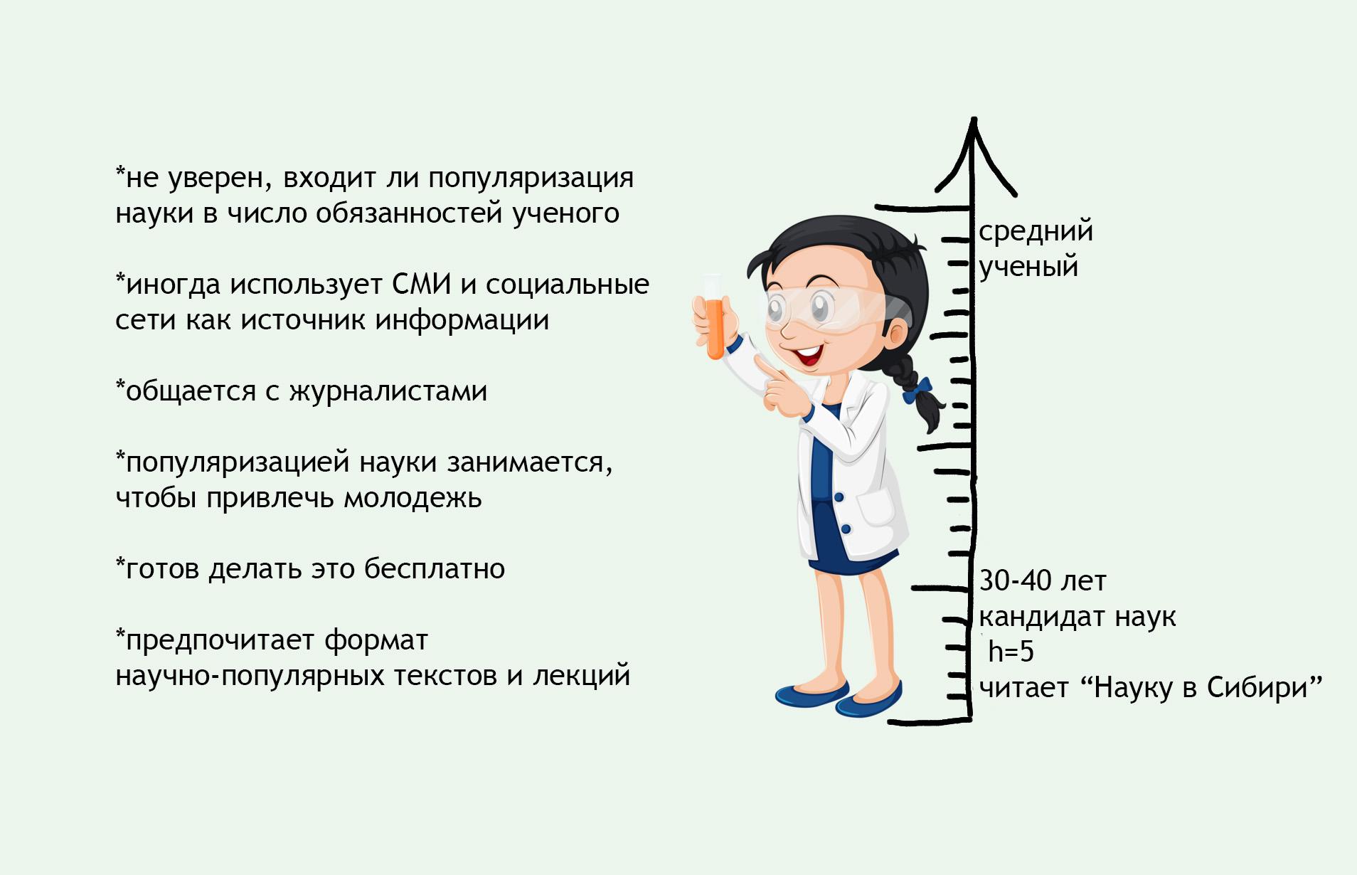 Ученый это